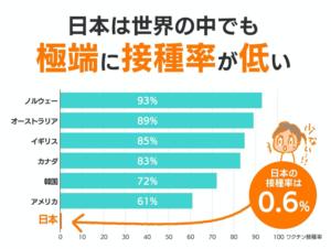 日本は世界の中でも極端に接種率が低い